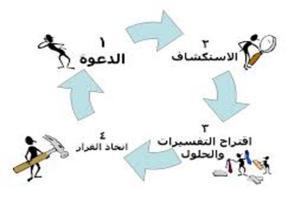 استراتيجية التعلم بالاكتشاف